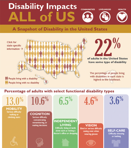 p0730-us-disability